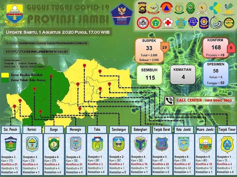 Update Data Tim Gugus Tugas Covi-19 Provinsi, Sabtu 10 Aagustus 2020 pukul 17.00 WIB.