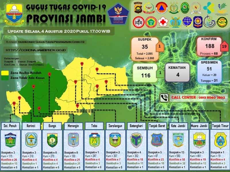 Update Data Tim Gugus Tugas Covi-19 Provinsi, Selasa 04 Aagustus 2020 pukul 17.00 WIB.